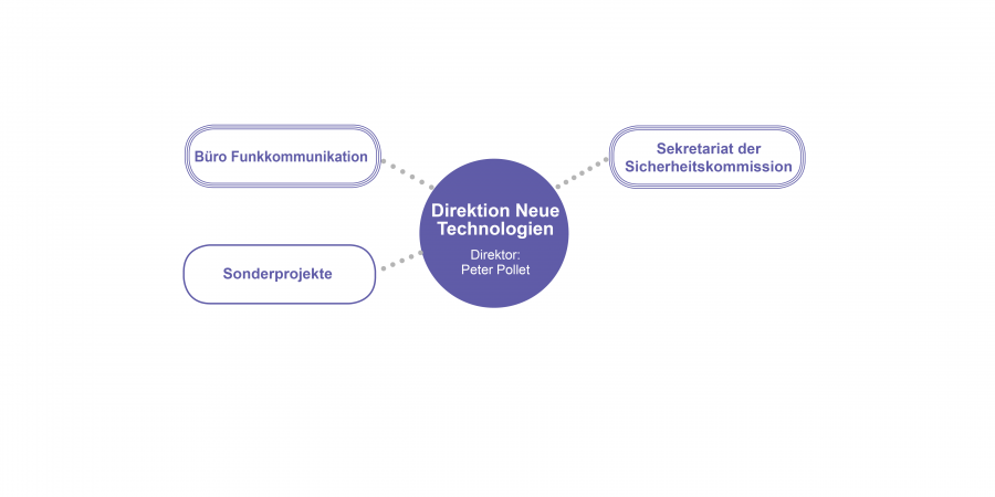 Direktion Neue Technologien