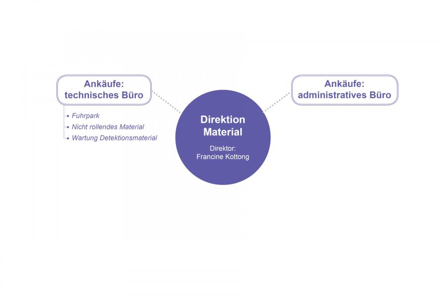 Direktion Material