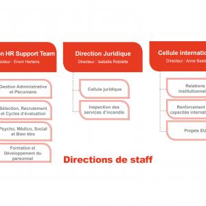 Directions de staff